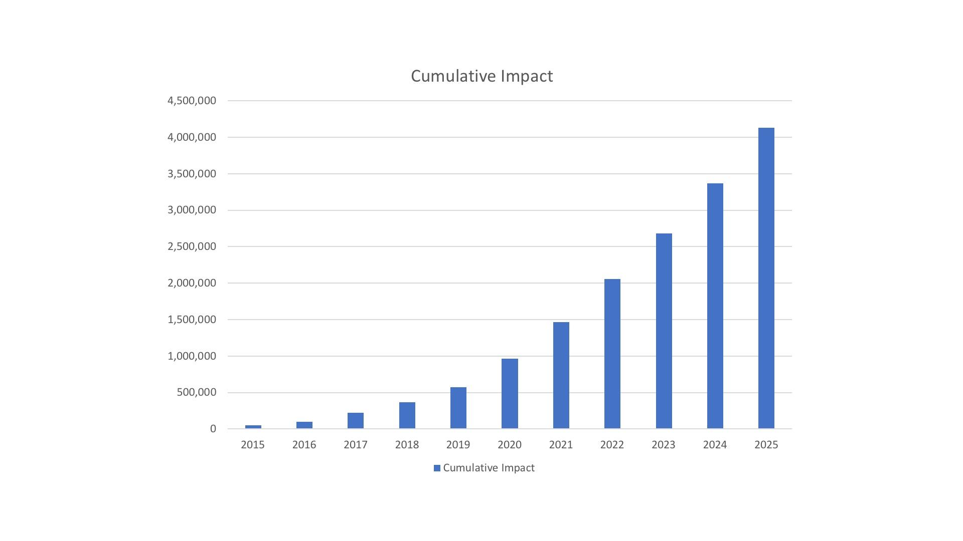 Cumulative Impact Website