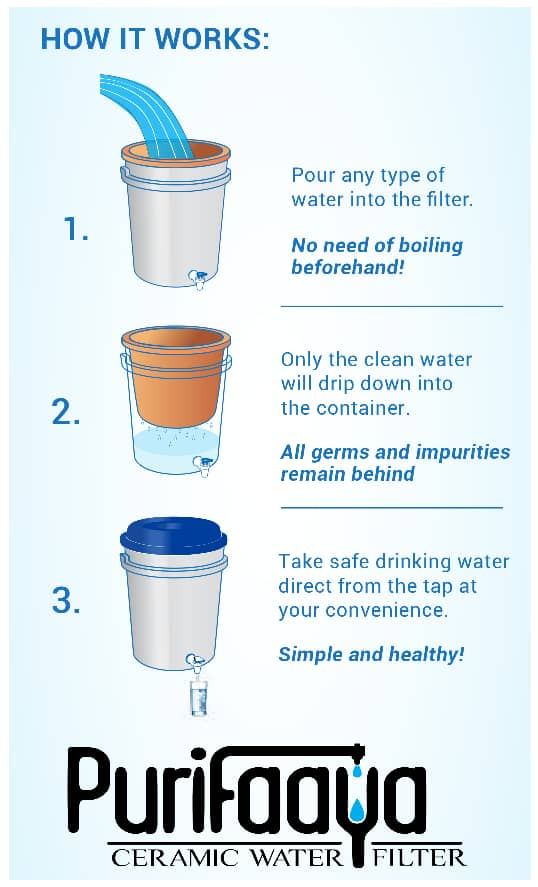 How the Purifaaya Water Filter Works Infographic